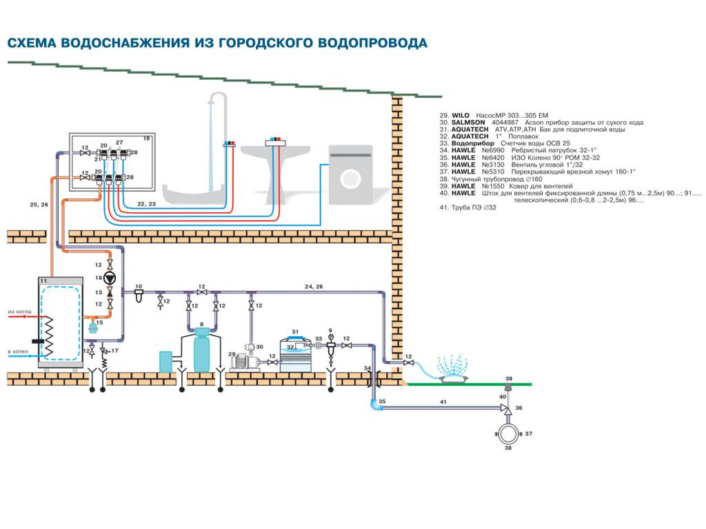Схема водоснабжения из городского водопровода.