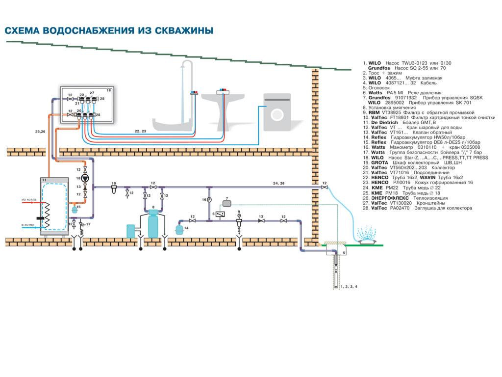 Схема водоснабжения из скважины.